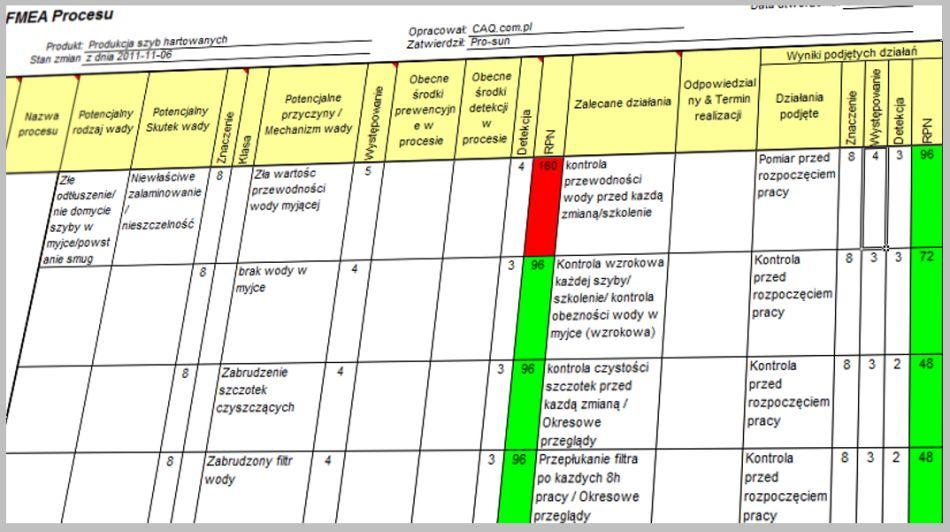 CAQ - analiza FMEA